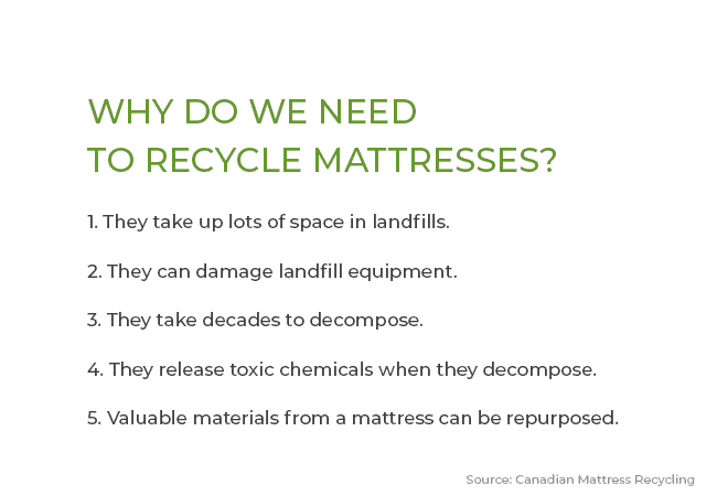 Why We Need To Recycle Mattresses Text Graphic